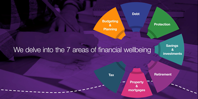 What is financial wellbeing?